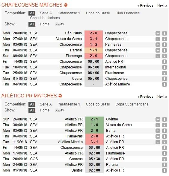 nhan-dinh-chapecoense-vs-atletico-paranaense-06h00-ngay-14-09-khung-hoang-chua-dut-5