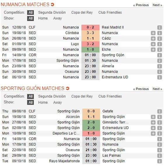 nhan-dinh-numancia-vs-sporting-gijon-01h00-ngay-14-09-bap-benh-4