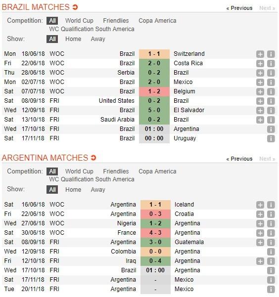argentina vs brazil - photo #37