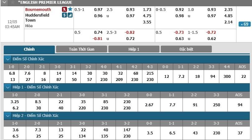 soi-keo-ca-cuoc-mien-phi-ngay-05-12-bournemouth-vs-huddersfield-phat-huy-so-truong-3