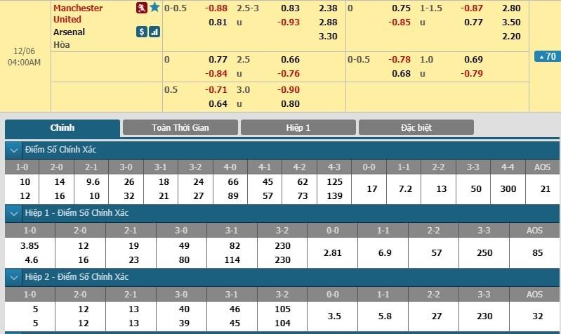 soi-keo-ca-cuoc-mien-phi-ngay-06-12-manchester-united-vs-arsenal-danh-chiem-can-cu-dia-3