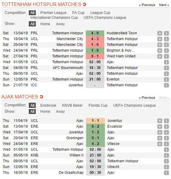 Soi Kèo Cá Cược Miễn Phí Ngày 01/05 Tottenham Vs Ajax