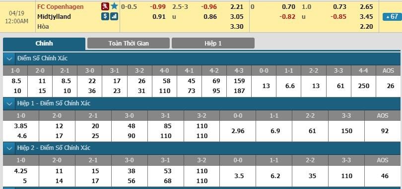 soi-keo-ca-cuoc-mien-phi-ngay-18-04-fc-copenhagen-vs-fc-midtjylland-tien-mot-buoc-dai-3