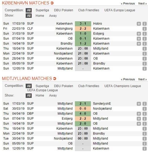 soi-keo-ca-cuoc-mien-phi-ngay-18-04-fc-copenhagen-vs-fc-midtjylland-tien-mot-buoc-dai-4