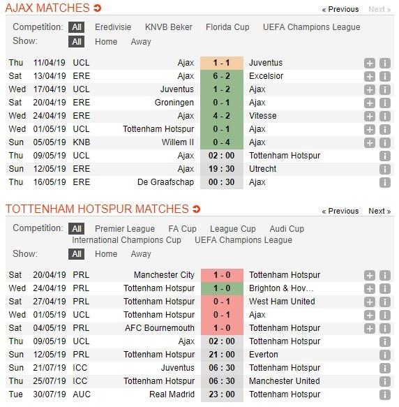 Tottenham Vs Ajax When: Soi Kèo Cá Cược Miễn Phí Ngày 09/05 Ajax Amsterdam Vs