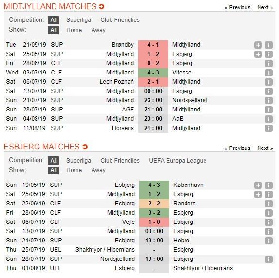 soi-keo-ca-cuoc-mien-phi-ngay-13-07-fc-midtjylland-vs-esbjerg-chu-nha-ra-quan-4