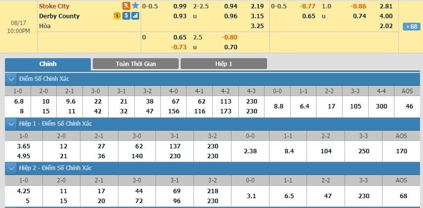 soi-keo-ca-cuoc-mien-phi-ngay-17-08-stoke-city-vs-derby-chung-mot-muc-dich-3